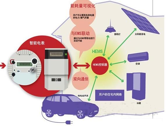 重点创新智能电表的双向互动方式