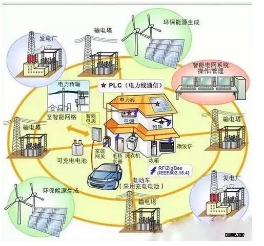 电力结构调整优先布局清洁能源