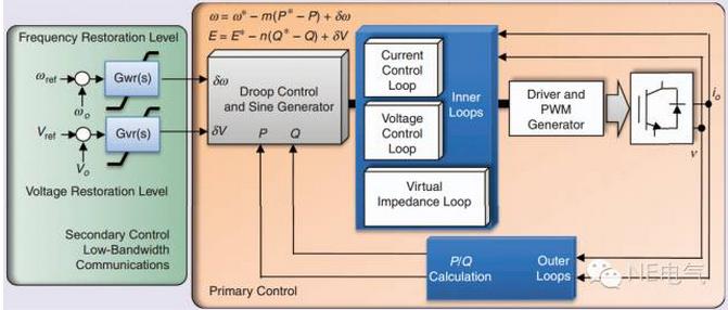 智能微电网的分层控制