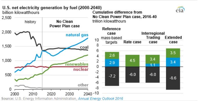 美国/美国清洁电力计划或将影响产电结构