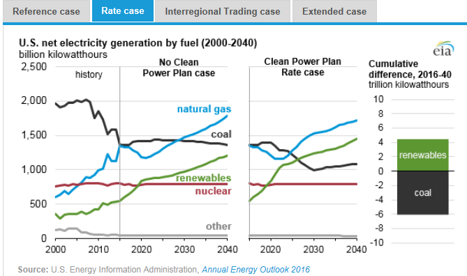 -->    图:美国在2000年到2040年间几类燃料(天然气、煤炭、可再生能源、核能及其他)的净发电量(十亿千瓦时)(左图),假设清洁电力计划没有实施时,在参考情况中的基于公众参与目标、排放率情况、区域贸易情况、扩展情况下的累积差异。   在设计美国清洁电力计划的时候,美国环保部保证了计划实施的灵活性。在给定的可选范围里,美国能源信息署制定了几种情况作为2016年度能源展望焦点分析中问题的一部分(AEO2016)。在排放目标的类型、排放交易市场和政策时间上的差异对电容和发电有一定影响。   与未实施