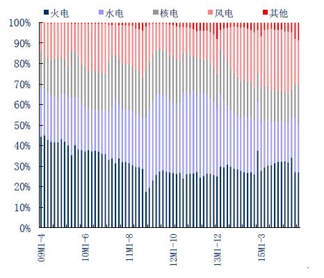 2016年中国电力行业市场现状分析及行业发展趋势