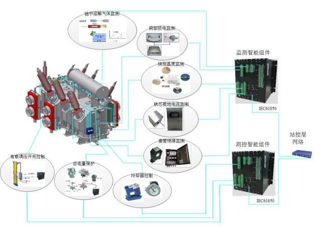 智能变压器状态监测系统构架如图1-1所示:   2,铁芯接地电流   3