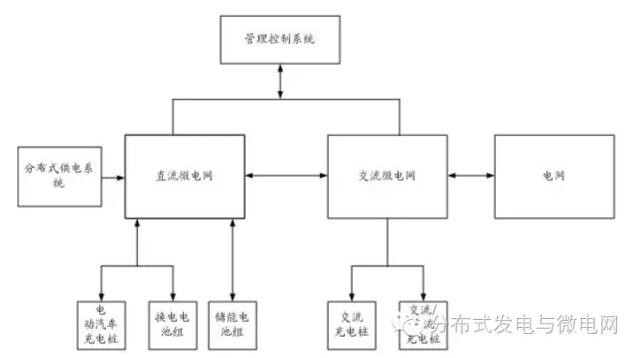 -->   近日,国家知识产权局公布专利V2G交直流混合微电网供电体系结构,申请人为北京北变微电网技术有限公司。   本发明涉及一种V2G交直流混合微电网供电体系结构,包括直流微电网和交流微电网。   直流微电网包括直流母线,以及分别通过各自的变流器连接直流母线的分布式直流供电装置、直流储能装置、直流充电桩和换电电池直流充放电装置。   交流微电网包括交流母线,以及通过其变流器连接交流母线的交流并网装置,交流母线通过微电网间直交流变流器连接直流母线,通过交流并网装置连接大电网。   本发明能够有效的减