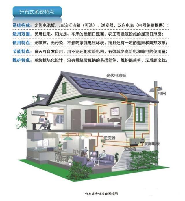 """为什么说分布式光伏发电是老百姓的""""屋顶银行""""?"""