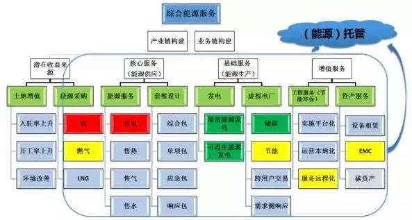 区域能源互联网发展路线图图片