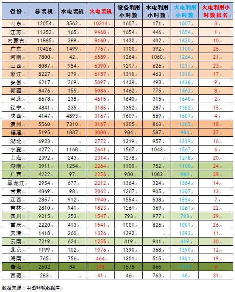 【能源眼?火电】2018年1-4月火电装机及利用小时数排名情况及比较