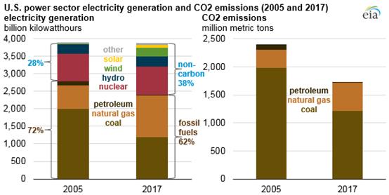美国电力行业二氧化碳排放量自2005年以来减少25%