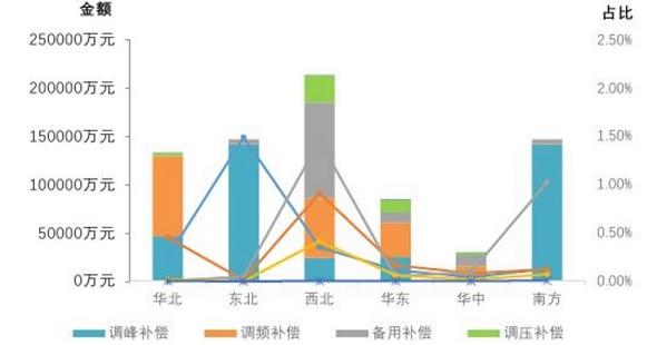 东北电力辅助市场规则 增加交易品种和补偿机制