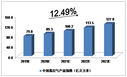 中国煤层气行业利弊因素分析