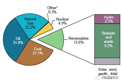 可再生能源信息2019:概述